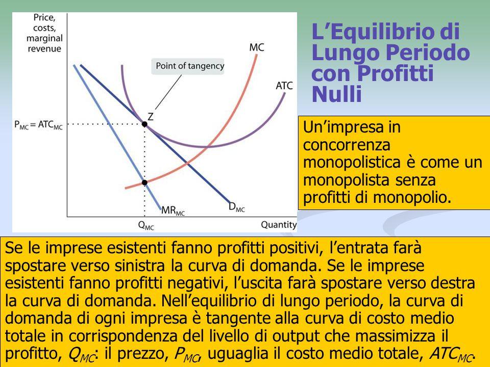 L'Equilibrio di Lungo Periodo con Profitti Nulli