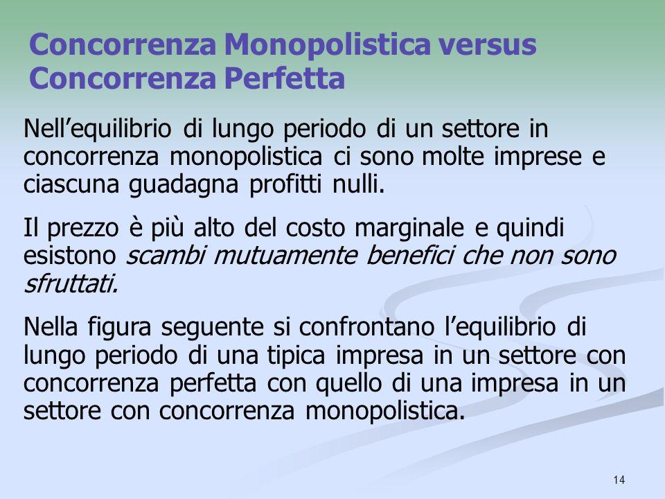 Concorrenza Monopolistica versus Concorrenza Perfetta