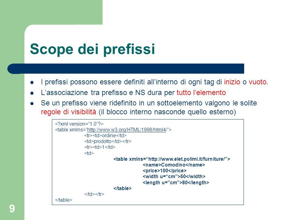 Scope dei prefissi I prefissi possono essere definiti all'interno di ogni tag di inizio o vuoto.