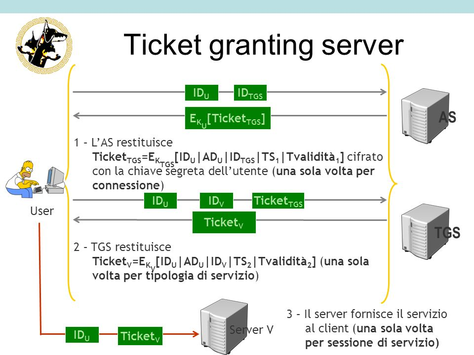 Ticket granting server