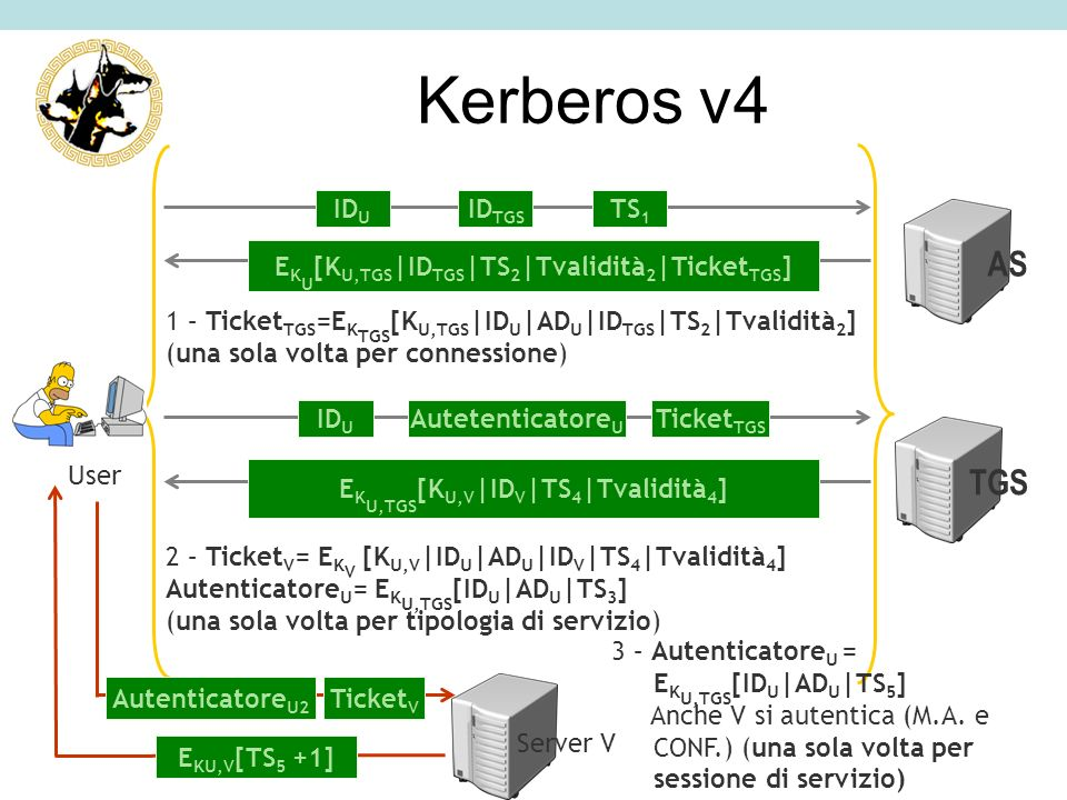Kerberos v4 AS TGS IDTGS IDU TS1