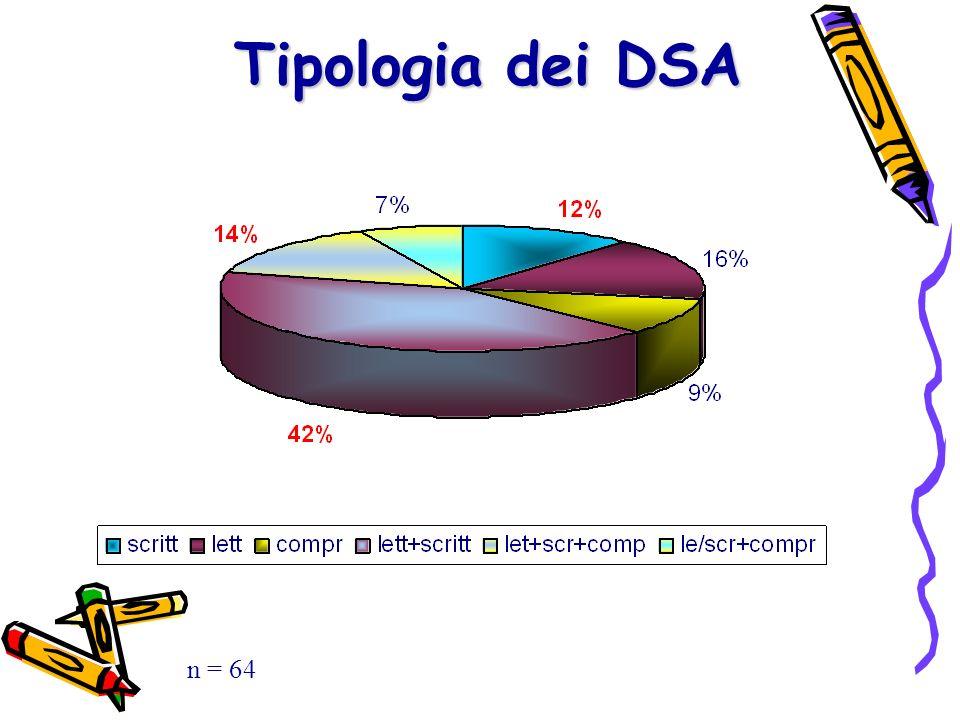 Tipologia dei DSA n = 64