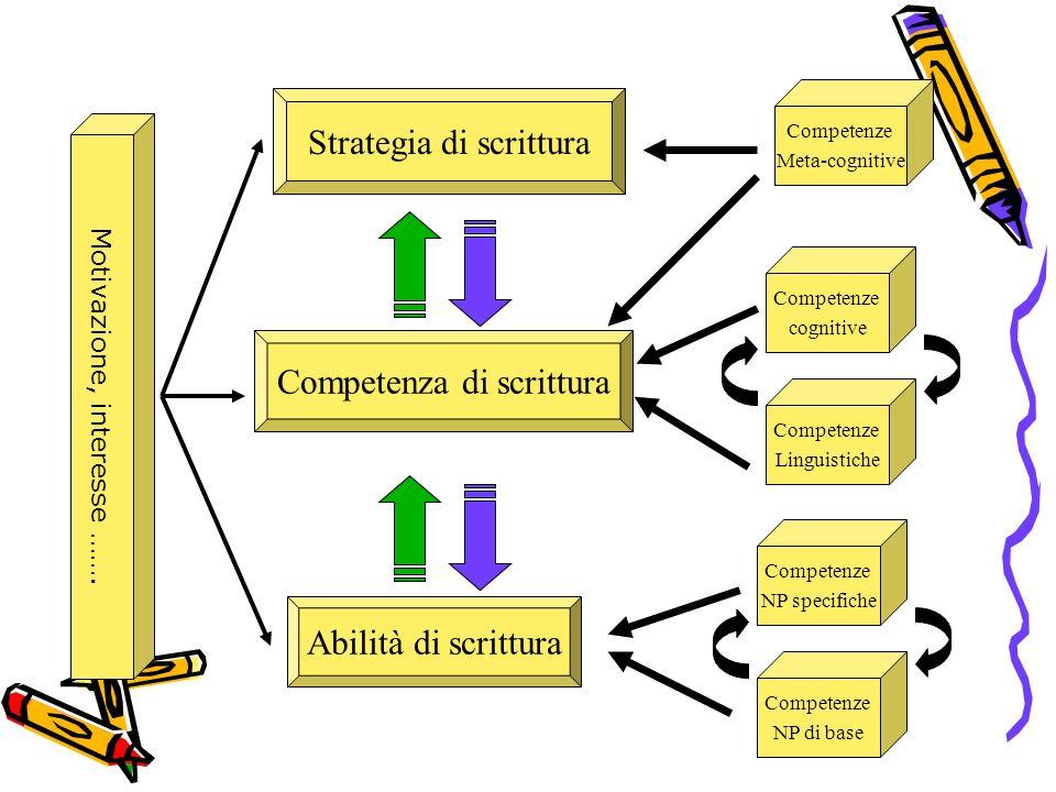 Strategia di scrittura