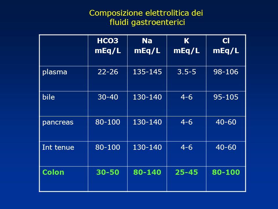 Composizione elettrolitica dei fluidi gastroenterici