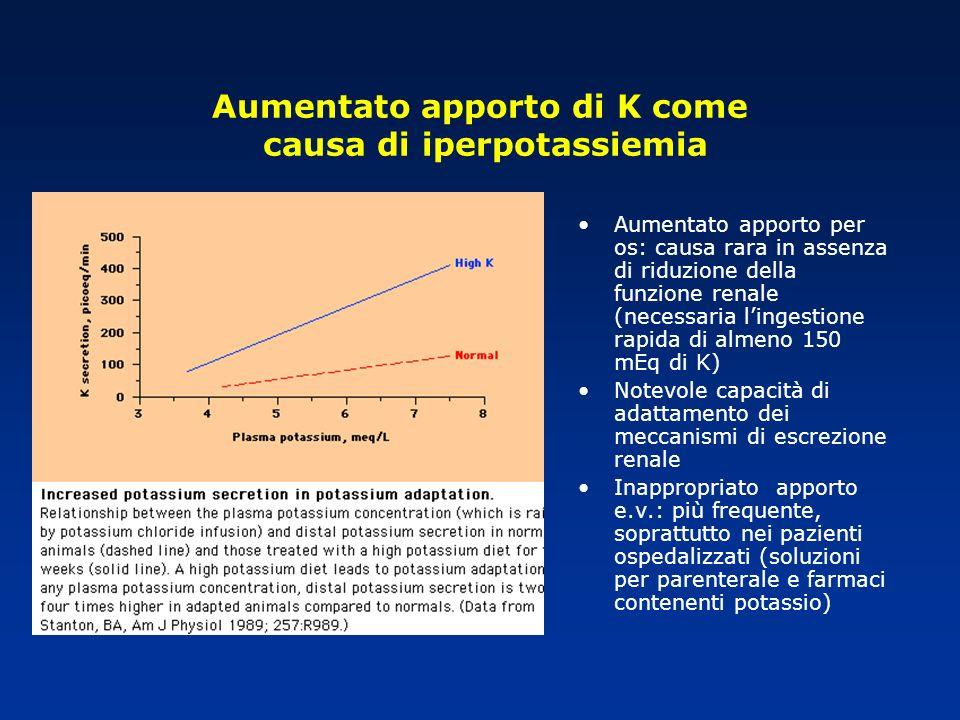 Aumentato apporto di K come causa di iperpotassiemia