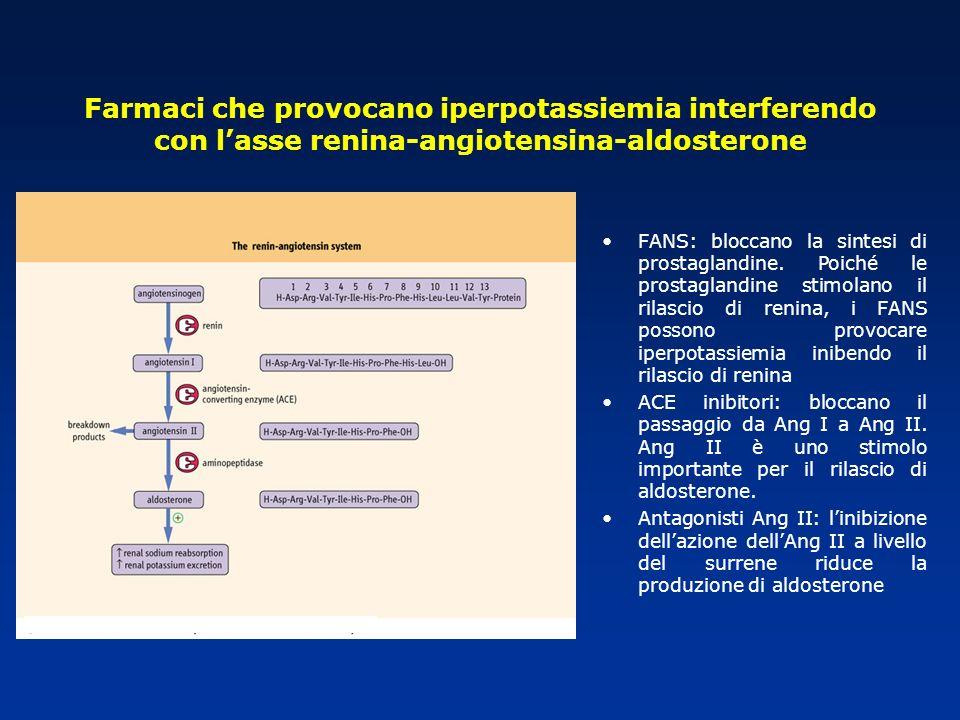 Farmaci che provocano iperpotassiemia interferendo con l'asse renina-angiotensina-aldosterone