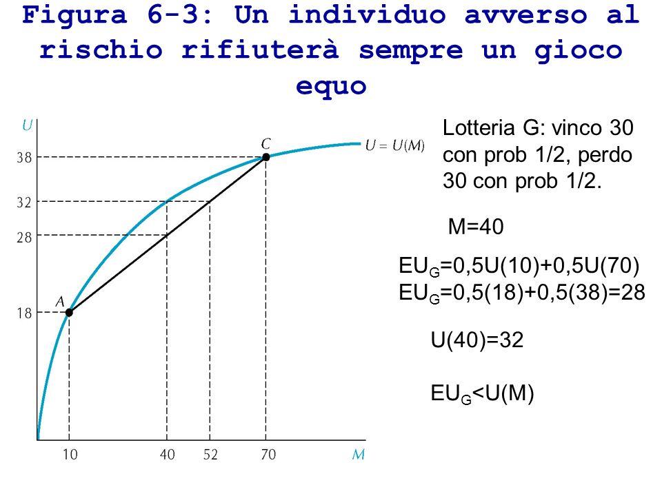 Figura 6-3: Un individuo avverso al rischio rifiuterà sempre un gioco equo