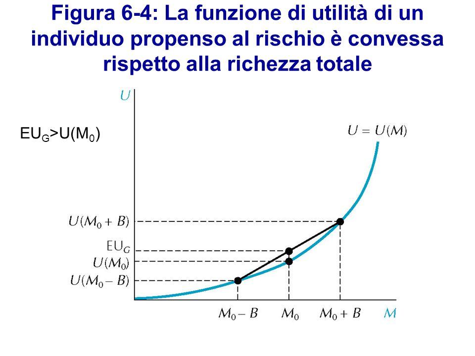 Figura 6-4: La funzione di utilità di un individuo propenso al rischio è convessa rispetto alla richezza totale