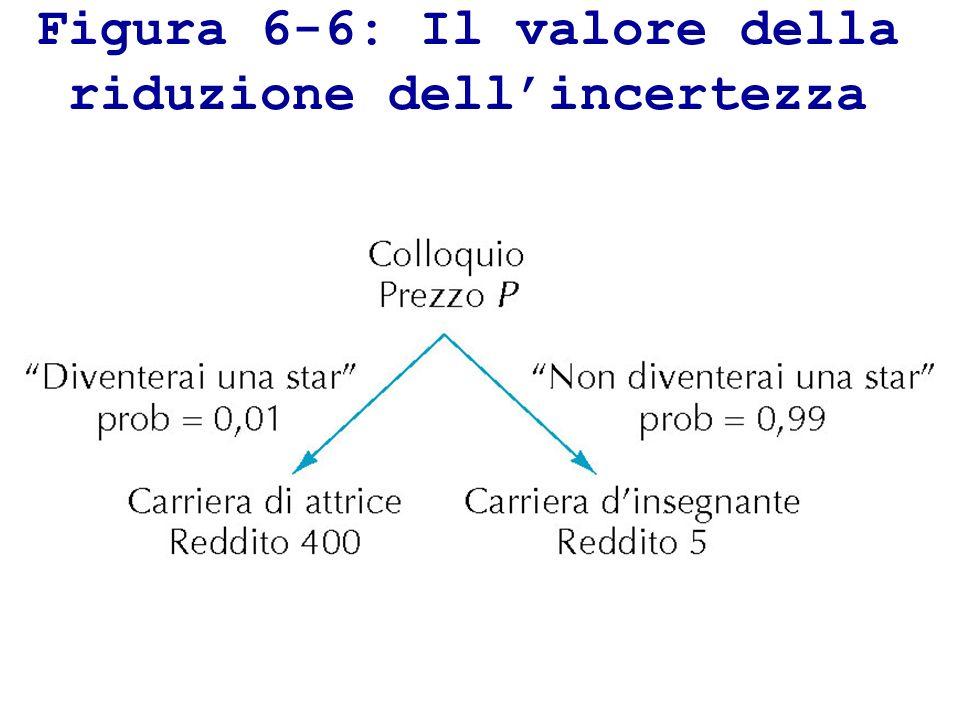Figura 6-6: Il valore della riduzione dell'incertezza
