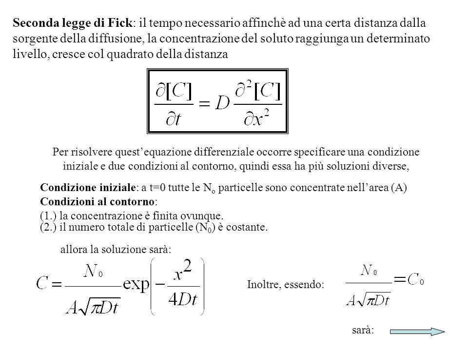 Seconda legge di Fick: il tempo necessario affinchè ad una certa distanza dalla sorgente della diffusione, la concentrazione del soluto raggiunga un determinato livello, cresce col quadrato della distanza