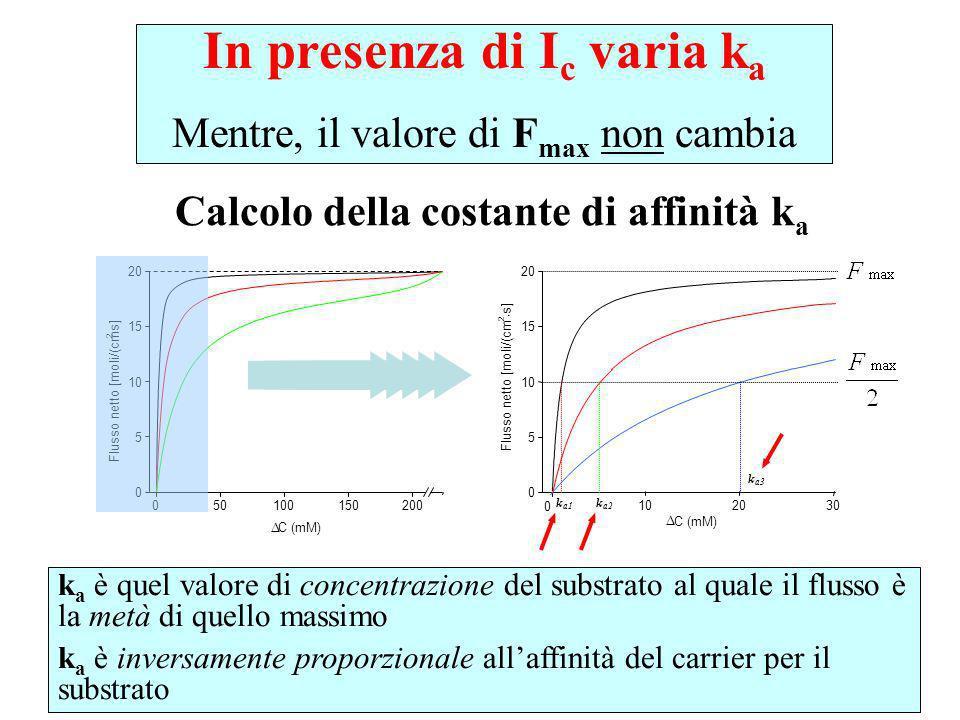 In presenza di Ic varia ka Calcolo della costante di affinità ka