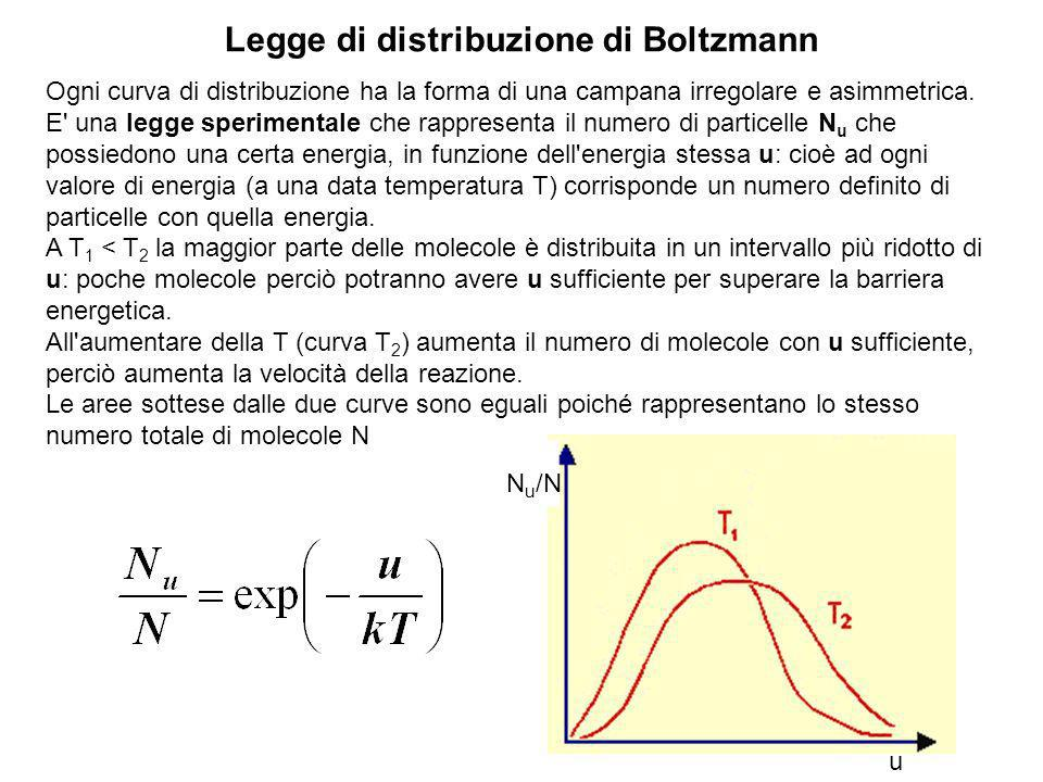 Legge di distribuzione di Boltzmann
