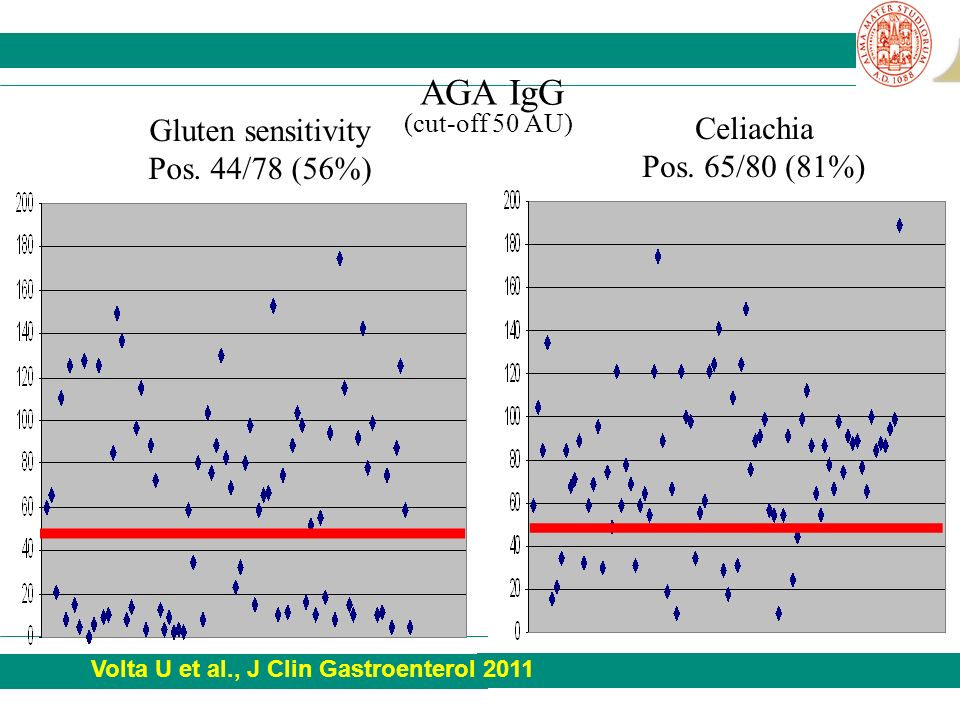 AGA IgG (cut-off 50 AU) Gluten sensitivity Celiachia Pos. 44/78 (56%)