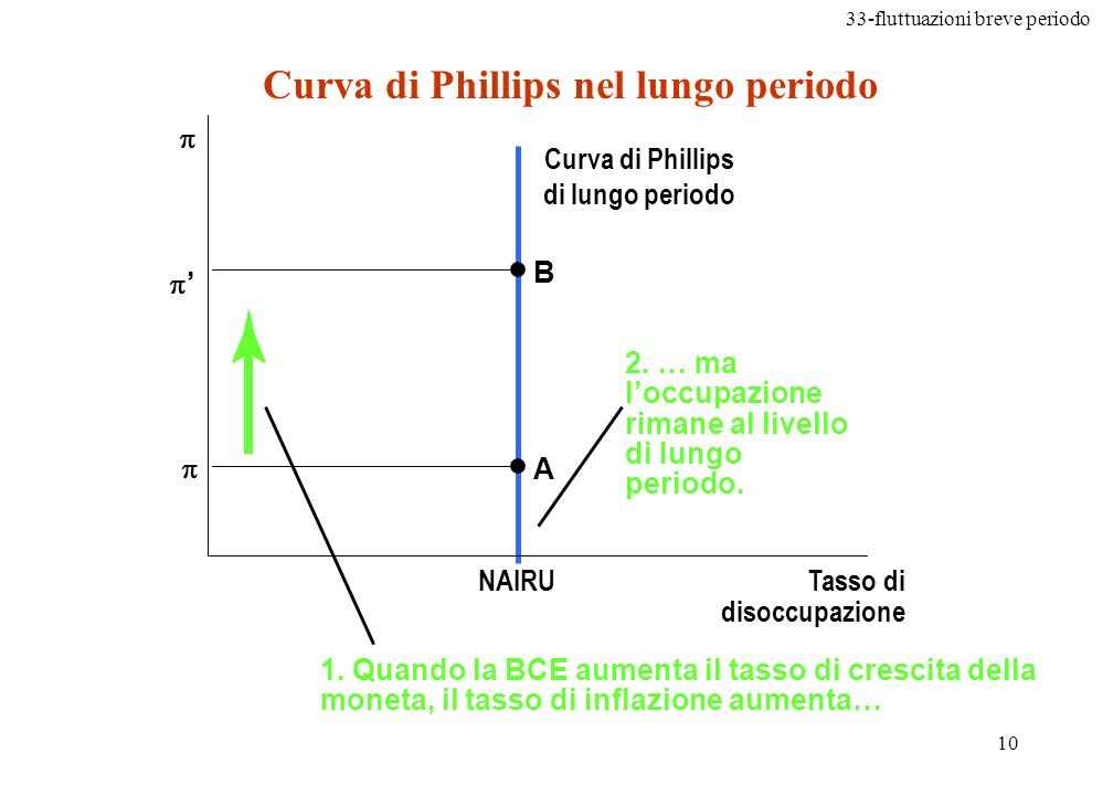 Curva di Phillips nel lungo periodo Curva di Phillips di lungo periodo