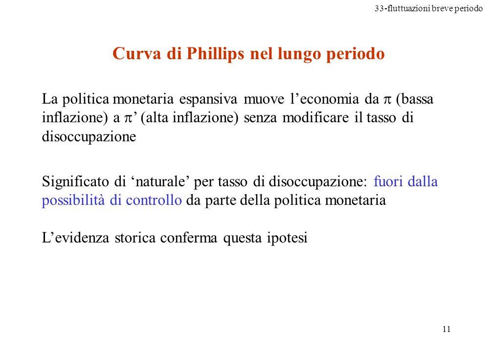 Curva di Phillips nel lungo periodo