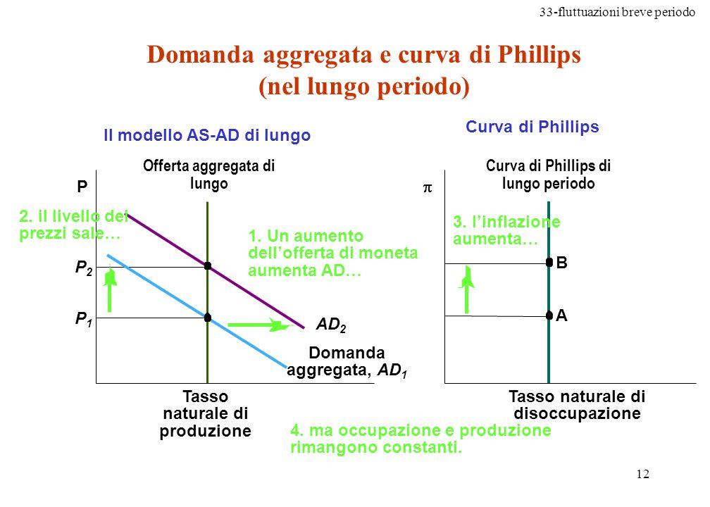 Domanda aggregata e curva di Phillips (nel lungo periodo)