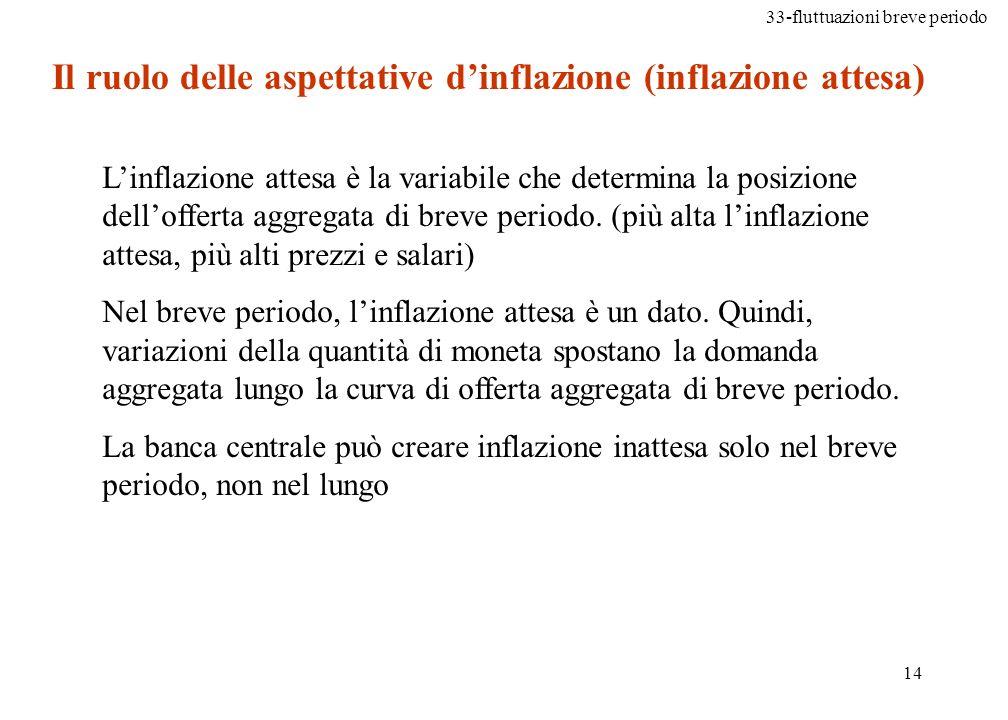 Il ruolo delle aspettative d'inflazione (inflazione attesa)