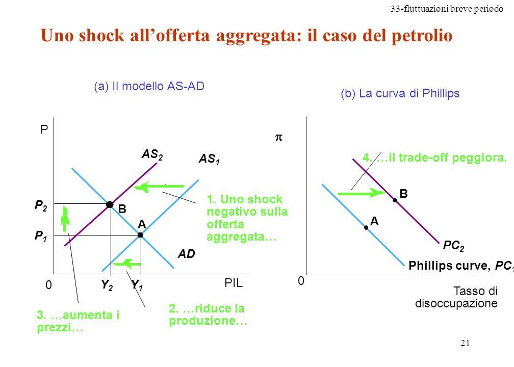Uno shock all'offerta aggregata: il caso del petrolio