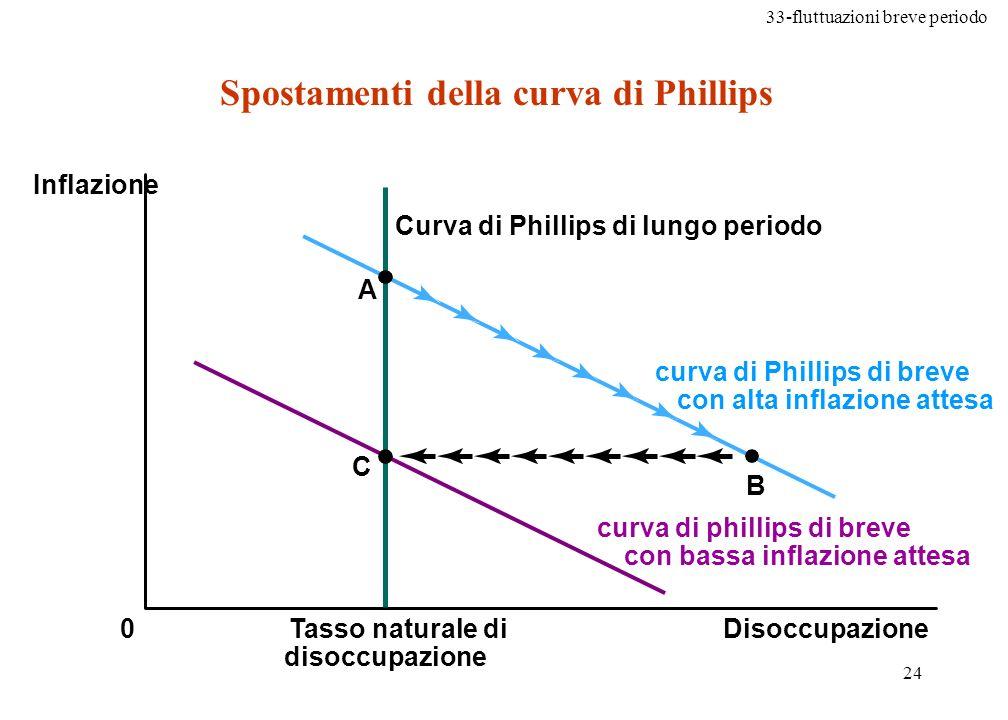 Spostamenti della curva di Phillips