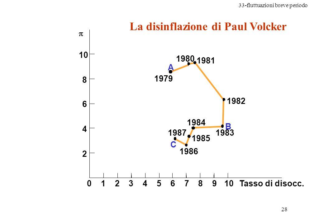La disinflazione di Paul Volcker