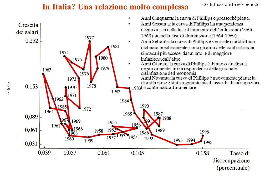 In Italia Una relazione molto complessa