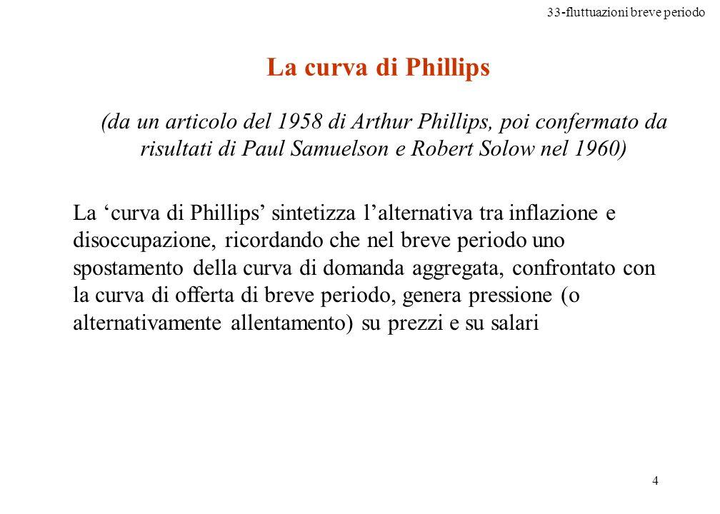 La curva di Phillips (da un articolo del 1958 di Arthur Phillips, poi confermato da risultati di Paul Samuelson e Robert Solow nel 1960)
