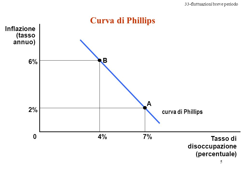 Curva di Phillips Inflazione (tasso annuo) 6% B A 2% curva di Phillips