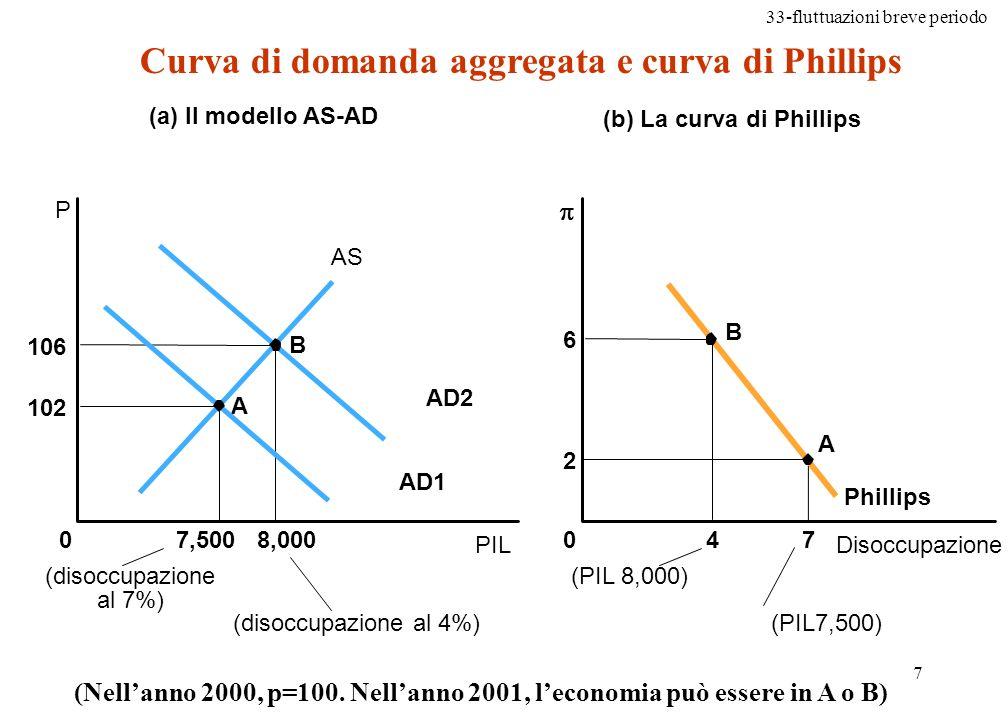 Curva di domanda aggregata e curva di Phillips