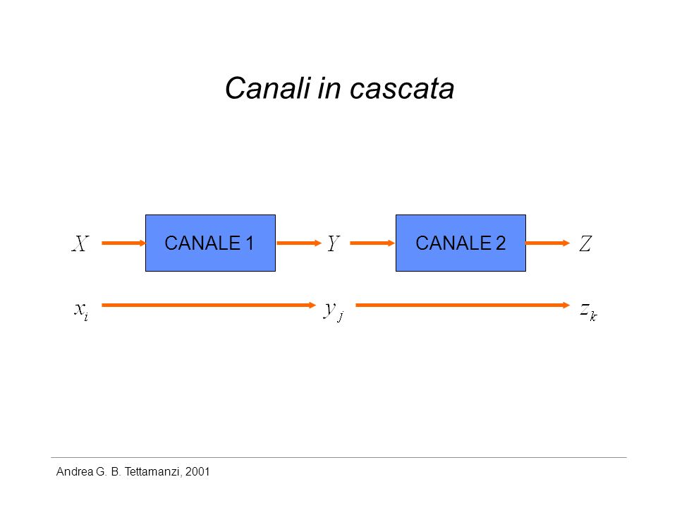 Canali in cascata CANALE 1 CANALE 2