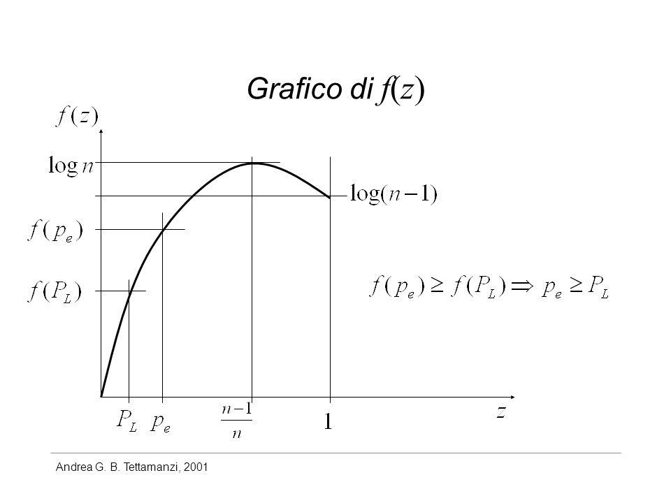 Grafico di f(z)