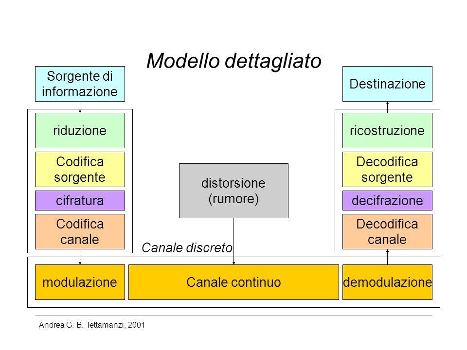 Modello dettagliato Sorgente di informazione Destinazione riduzione