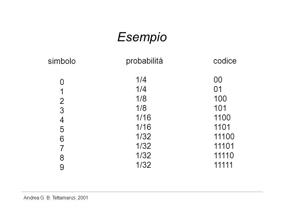 Esempio simbolo probabilità codice 1/4 1/8 1/16 1/32 00 01 100 101