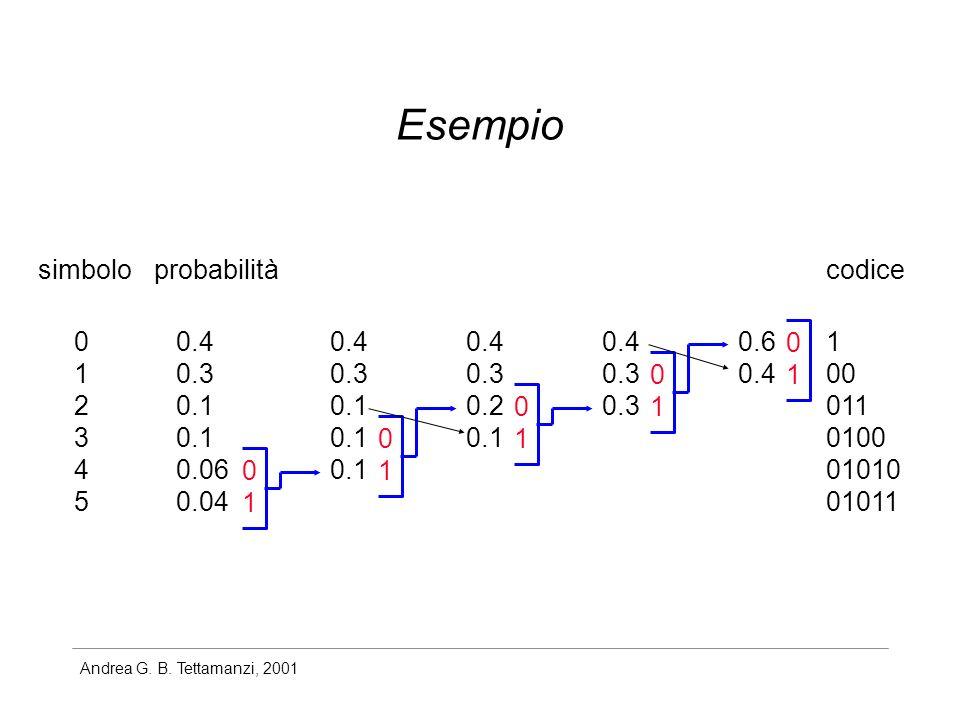 Esempio simbolo probabilità codice 1 2 3 4 5 0.4 0.3 0.1 0.06 0.04 0.4