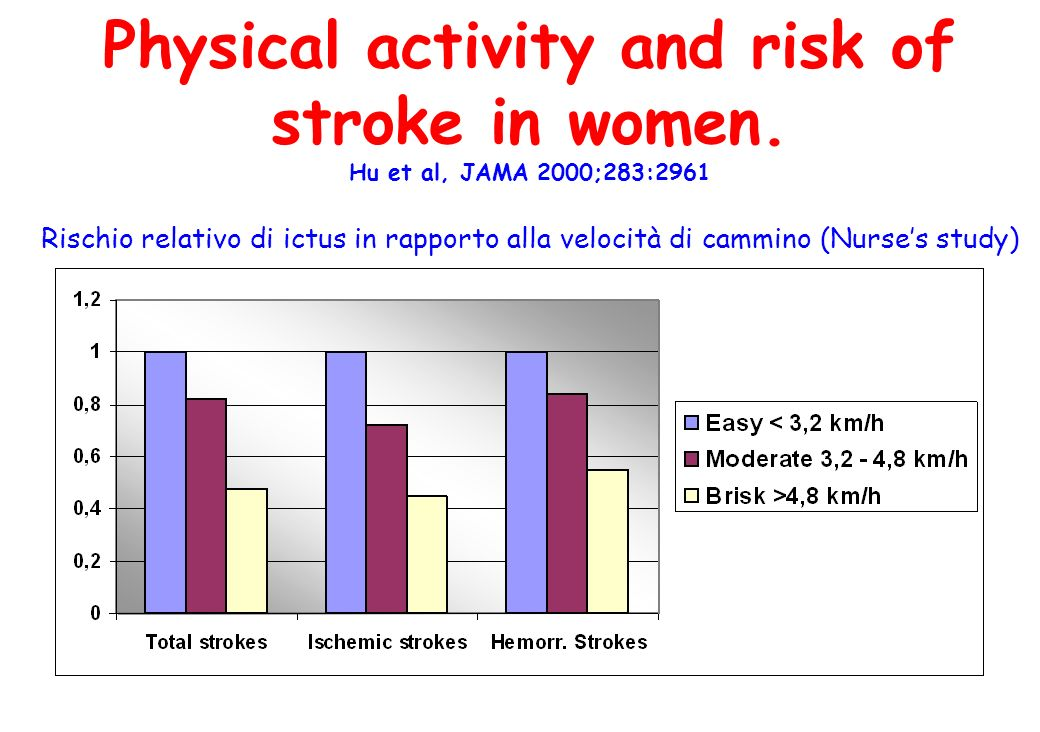 Physical activity and risk of stroke in women
