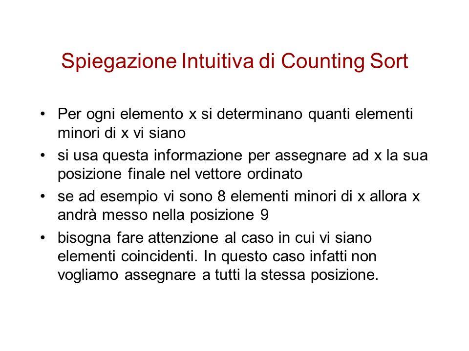 Spiegazione Intuitiva di Counting Sort