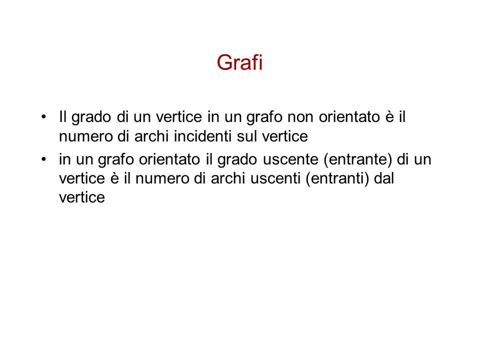 Grafi Il grado di un vertice in un grafo non orientato è il numero di archi incidenti sul vertice.