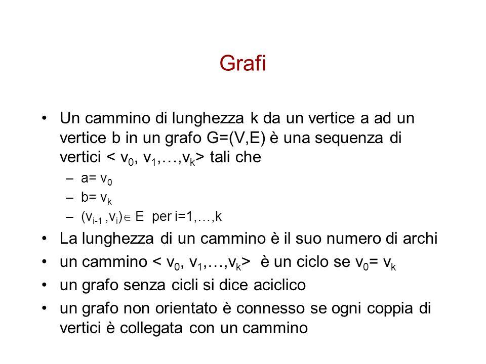 Grafi Un cammino di lunghezza k da un vertice a ad un vertice b in un grafo G=(V,E) è una sequenza di vertici < v0, v1,…,vk> tali che.