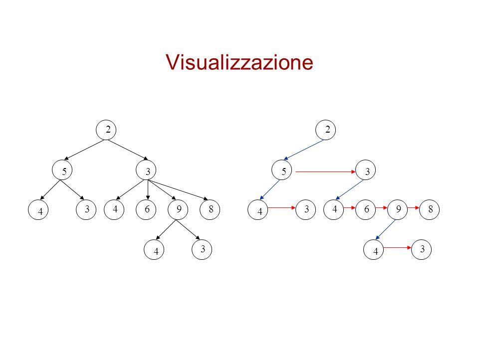 Visualizzazione 2 2 5 3 5 3 4 3 4 6 9 8 4 3 4 6 9 8 4 3 4 3