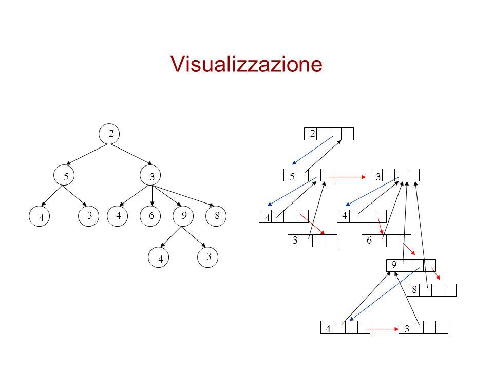 Visualizzazione 2 2 5 3 5 3 4 3 4 6 9 8 4 4 3 6 4 3 9 8 4 3