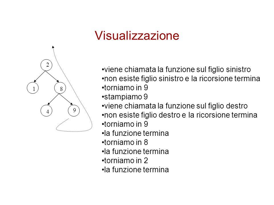 Visualizzazione viene chiamata la funzione sul figlio sinistro