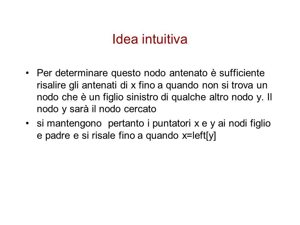 Idea intuitiva