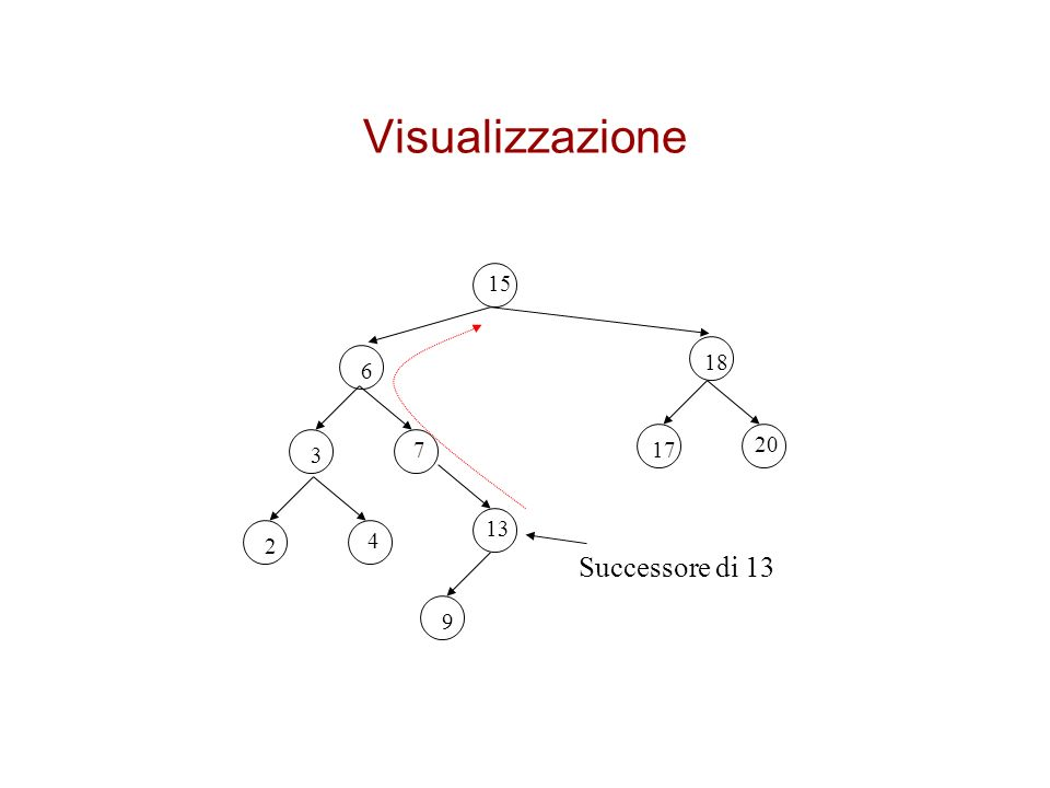 Visualizzazione 15 18 6 20 3 7 17 13 2 4 Successore di 13 9