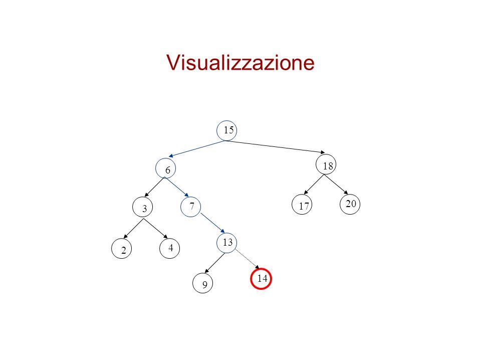 Visualizzazione 15 18 6 20 3 7 17 13 2 4 14 9
