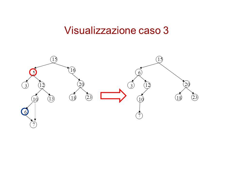 Visualizzazione caso 3 15 15 16 5 6 3 12 20 3 12 20 10 13 18 23 18 23 10 6 7 7