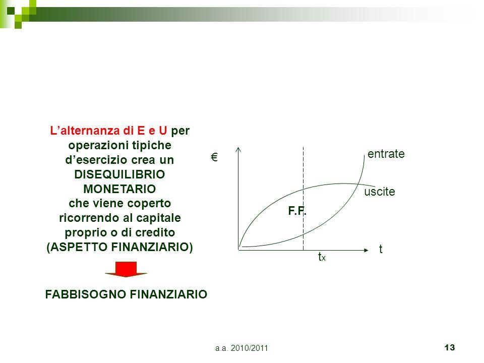 L'alternanza di E e U per ricorrendo al capitale (ASPETTO FINANZIARIO)