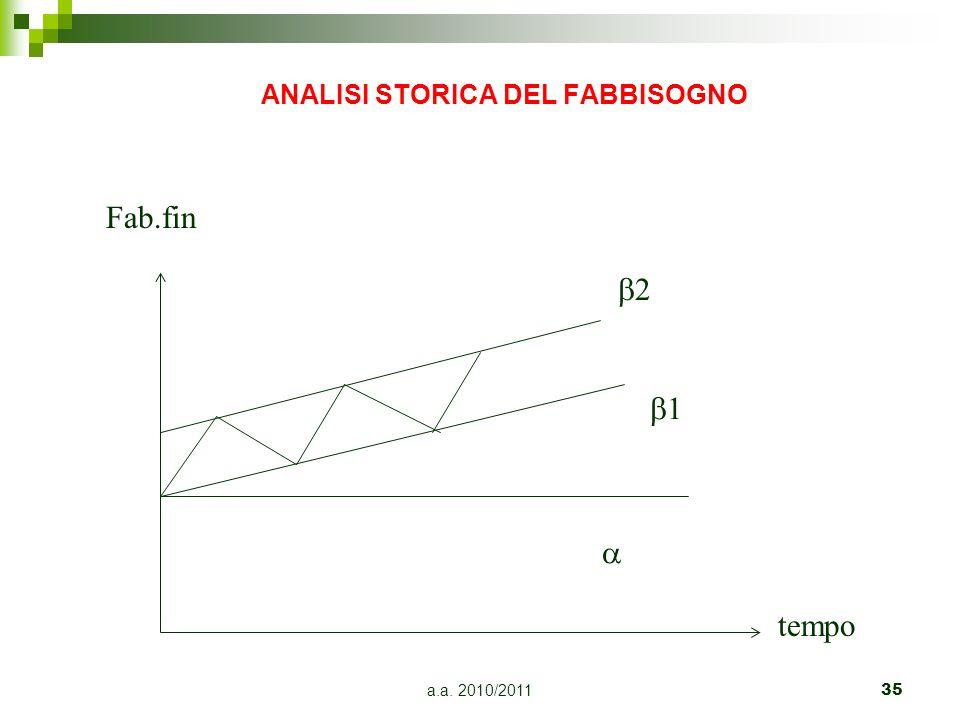 ANALISI STORICA DEL FABBISOGNO