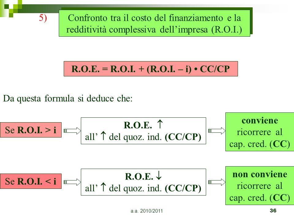 R.O.E. = R.O.I. + (R.O.I. – i) • CC/CP