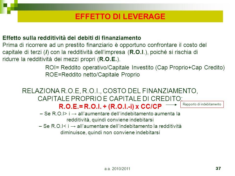 EFFETTO DI LEVERAGE Effetto sulla redditività dei debiti di finanziamento.
