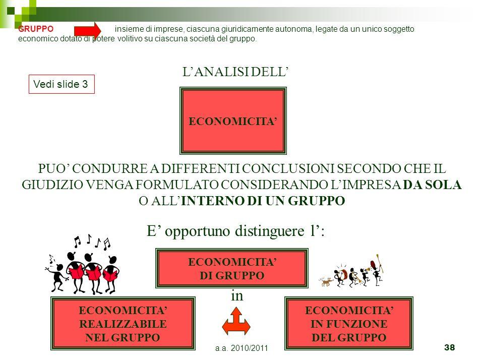 ECONOMICITA' DI GRUPPO