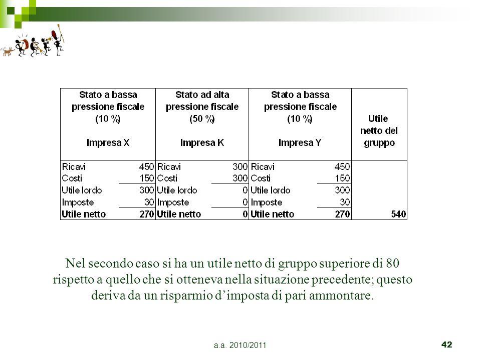 Nel secondo caso si ha un utile netto di gruppo superiore di 80 rispetto a quello che si otteneva nella situazione precedente; questo deriva da un risparmio d'imposta di pari ammontare.